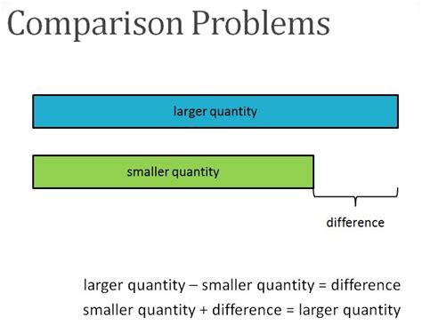 diagram bar model bar model singapore math model method erie 2 math