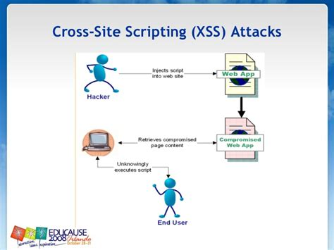 xss csrf tutorial 2008 web application security tutorial