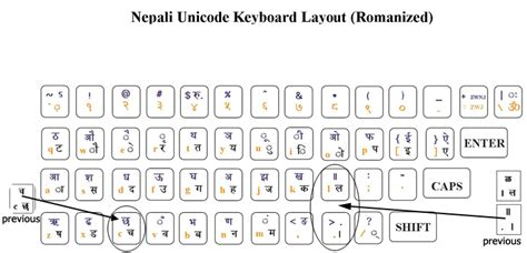 keyboard layout for krishna font ज ज व ष how to type with nepali unicode upgraded