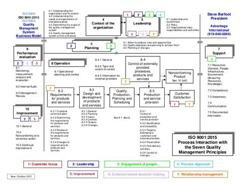iso 9001 process flowchart pin by dulamsuren dembee on iso 9001