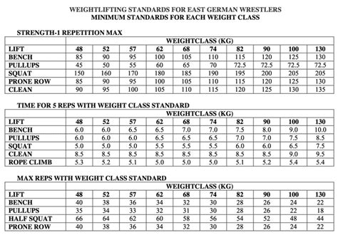 bench press standards by weight concurrent training implications for freestyle wrestling performance striving for