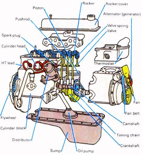 fungsi layout view komponen mesin hamrullah otomotif
