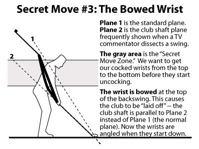 bowed left wrist golf swing golf swing plane diagram