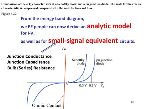 schottky diodes with high series resistance limitations of forward i v methods lecture 4 4521 semiconductor device physics metal semiconductor s