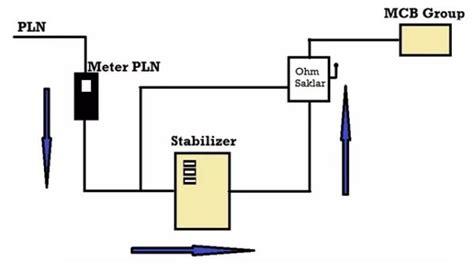 Box Mcb 1phase Box Plasik Mcb 1phase fungsi dan kegunaan stabilizer