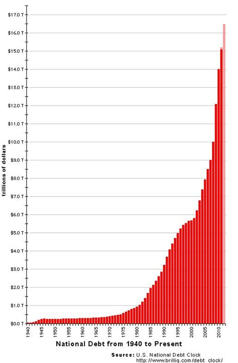 Current Us Debt Ceiling by Best Kept Secret Of The 2012 Elections Inform The Pundits