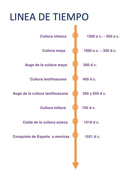 linea del tiempo de las civilizaciones agricolas linea de tiempo