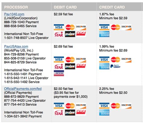 Credit Card Fees For Business Gallery   Business Card Template