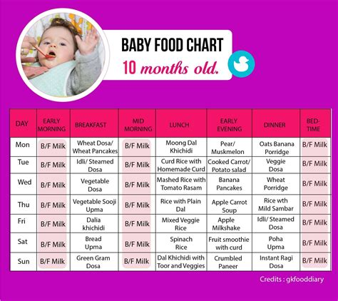 table foods for baby food chart for a 10 month baby tinystep
