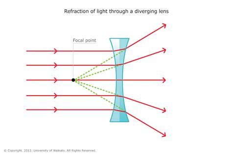 diverging lens diagram differentiate between converging and diverging lenses