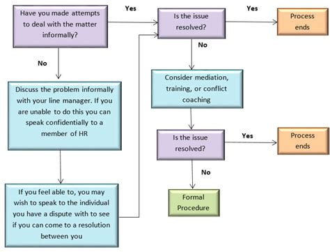 sle calendar grievance procedure flowchart 28 images search results