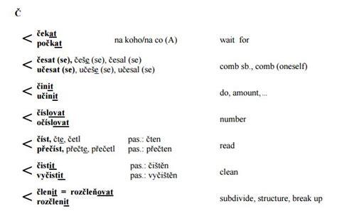 Anschreiben Auf Englisch Verfaben Tschechische Grammatik F 252 R Anf 228 Nger Und Fortgeschrittene Lernen Sie Tschechisch Auf