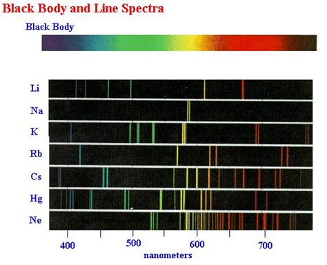 Mercury L Spectrum by Chem11 Emission Spectra