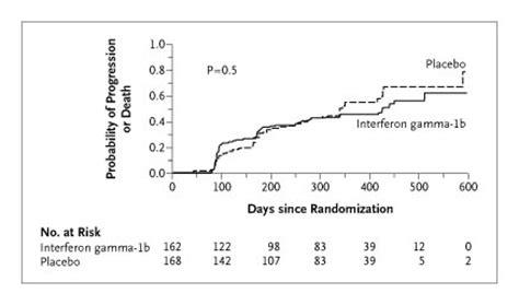 interferon gamma for idiopathic pulmonary fibrosis the a placebo controlled trial of interferon gamma 1b in
