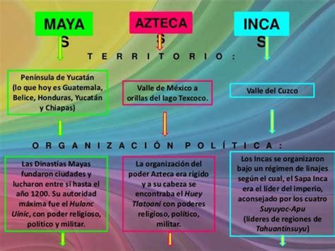 Calendario Y Azteca Diferencias Y Semejanzas Cuadros Comparativos Sobre Incas Mayas Y Aztecas