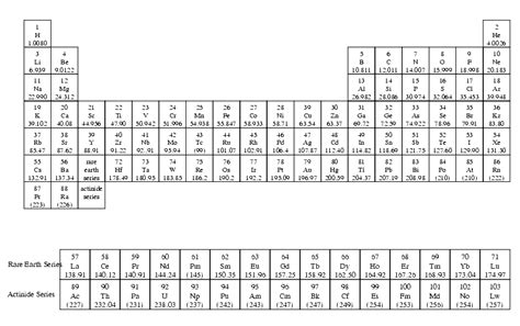 pics for gt atomic mass periodic table