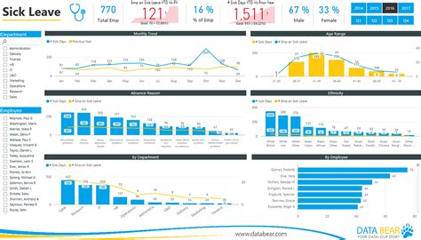 Power Resource Analysis Mba by Partnershowcase Microsoft Power Bi