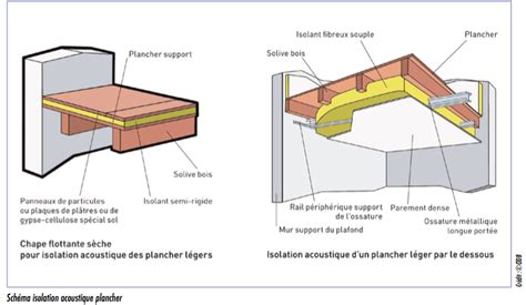 Isolant Plancher Chauffant 1948 n 176 585 bruits et odeurs en copropri 233 t 233 comment s en