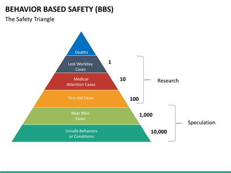 pyramid templates for google docs safety pyramid template images template design ideas