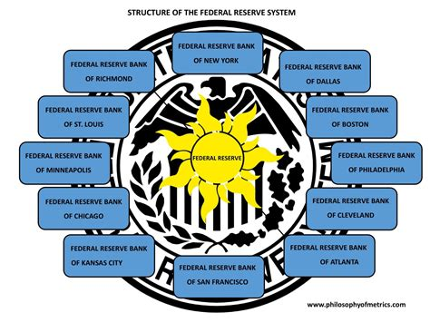 federal reserve bank owners j c collins stealthflation