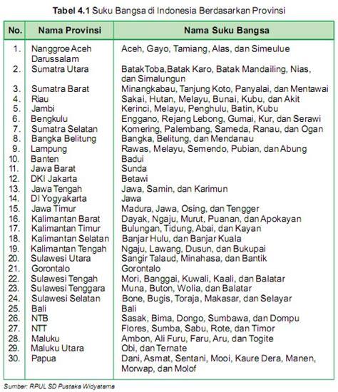 Eksiklopedi Suku Bangsa Di Indonesia suku bangsa indonesia berdasarkan provinsi arrayhan e