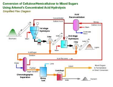design proposal bioethanol production plant california may soon get its first cellulose waste to
