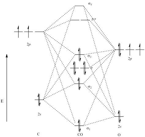 molecular orbital diagram for co n2 molecular orbital diagram n2 get free image about