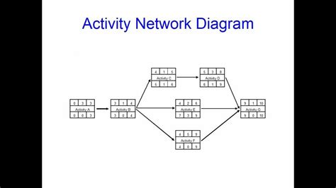 activity network diagram template activity networks and critical path analysis for beginners