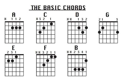 learn guitar notes learn guitar here fantastic information http guitar