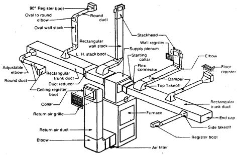 hvac components diagram pictures to pin on