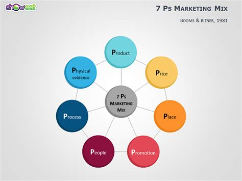 4ps to 7ps marketing mix templates for powerpoint