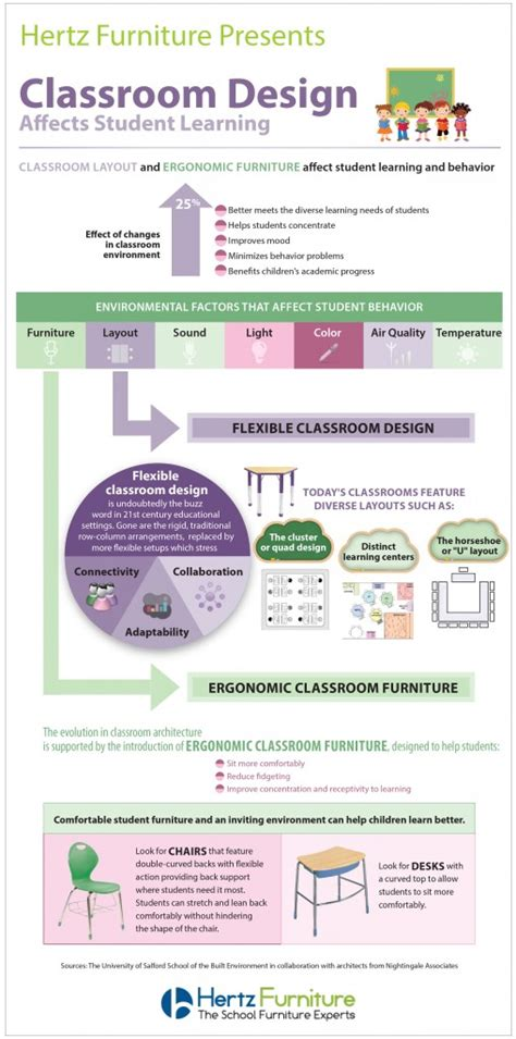 classroom ergonomics layout and design info graphic classroom design effects student learning