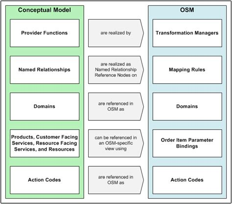 manager layout in otm modeling the order transformation manager