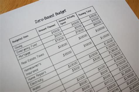 free zero based budgeting template makes budgeting less of chore