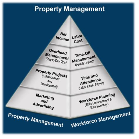 available units bk property management find a self storage unit in houston texas diamond self