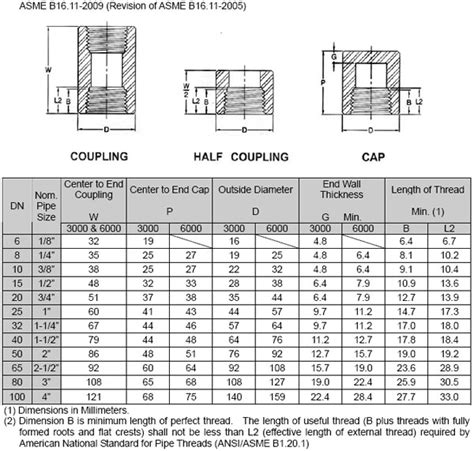 pipe fitting dimensions charts car interior design