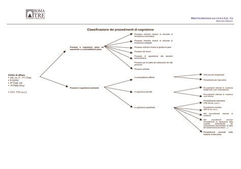 dispensa di diritto amministrativo procedimenti di cognizione dispense