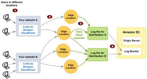 amazon cloudfront access logs amazon cloudfront