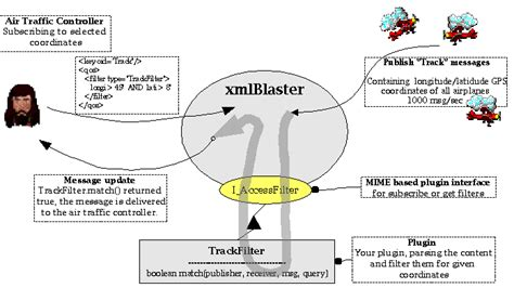 video format or mime not supported xmlblaster requirement mime plugin accessfilter