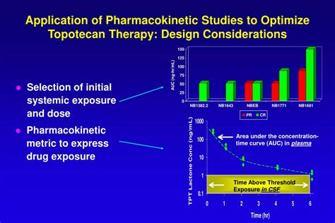 application design considerations ppt challenges of pharmacokinetic pharmacodynamic
