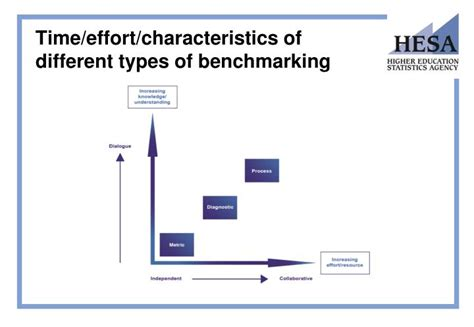 types of bench mark ppt benchmarking in he the hesa benchmarking project