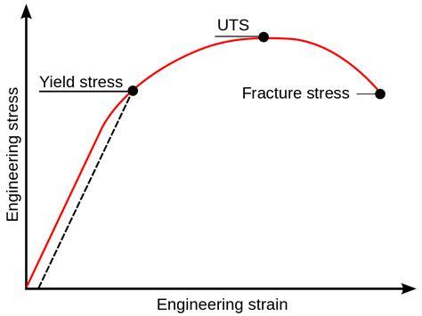stress strain diagram and explanation stress strain curve svg