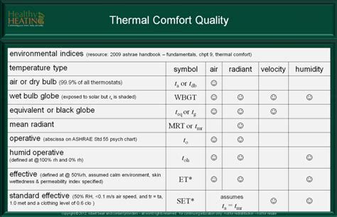 most comfortable indoor temperature environmental indices temperature humidity velocity