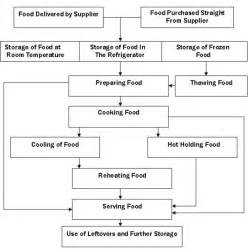 Kitchen Collection Store Locations by Pages Hazard Analysis Haccp What Is It And Why Should