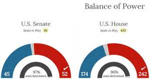 house and senate control republicans take senate seizing full control of congress largest majority since wwii