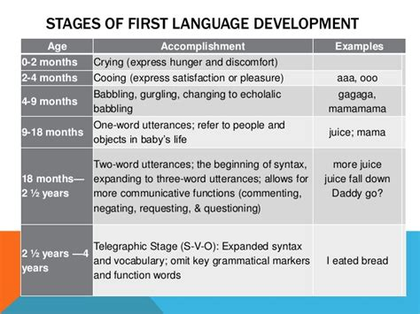 child language acquisition and development books stages of language acquisition powerpoint 2 14