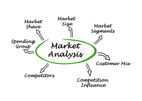 market analysis market analysis for your business bplans