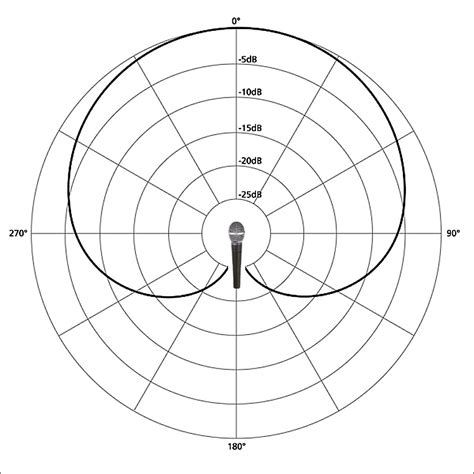 pick up pattern in microphones article what you need to know about microphone polar patterns