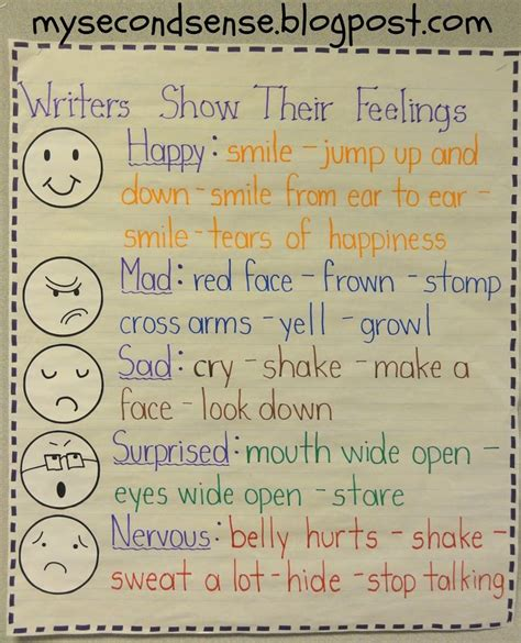 Do Your Clothes Reflect Your Emotions by Writers Show Feelings Chart Anchor Charts
