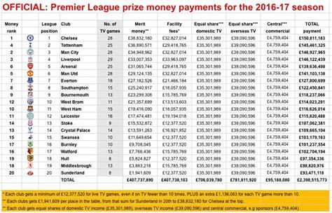 epl table winners chelsea earn 163 150m in prizes after winning premier league